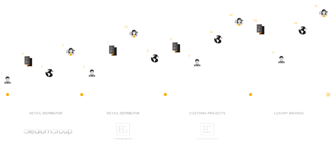 EDesign-timeline